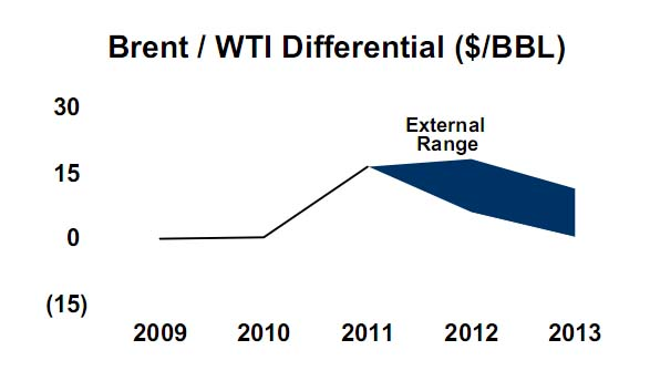 File:Brent wti differential.jpg