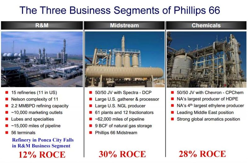 File:Phillipsbusinesssegments.JPG