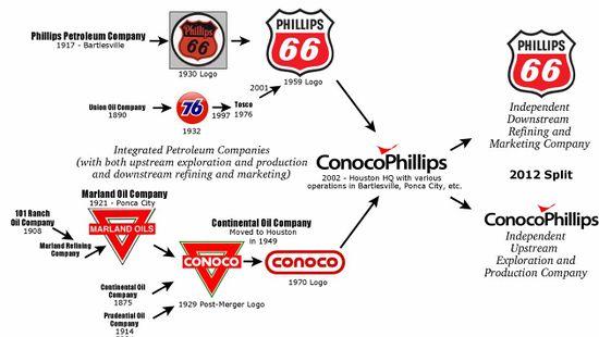 conocophilips logo